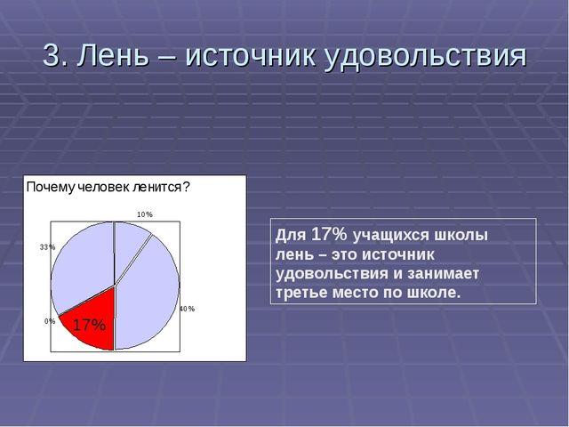 3. Лень – источник удовольствия Для 17% учащихся школы лень – это источник уд...