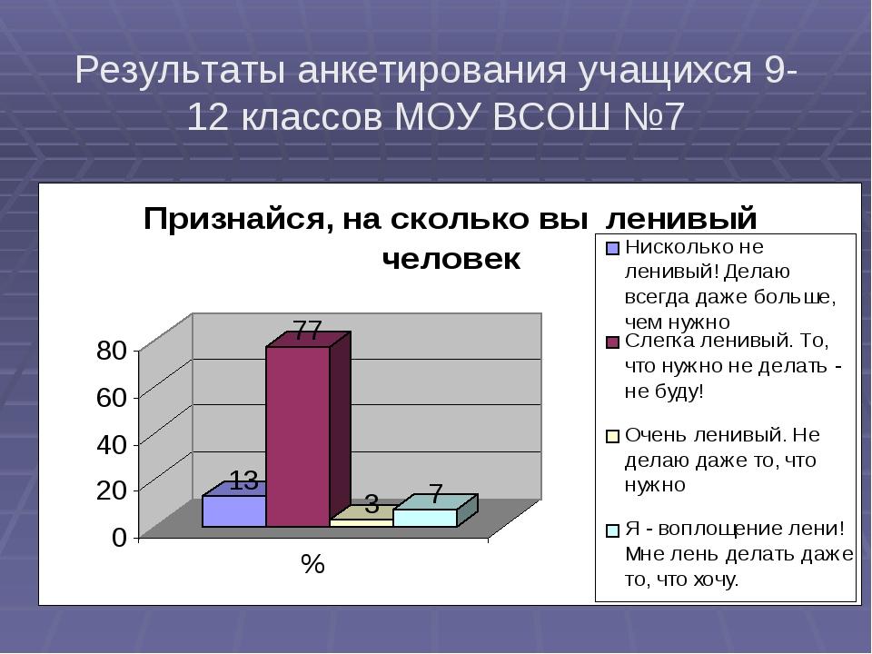 Результаты анкетирования учащихся 9-12 классов МОУ ВСОШ №7
