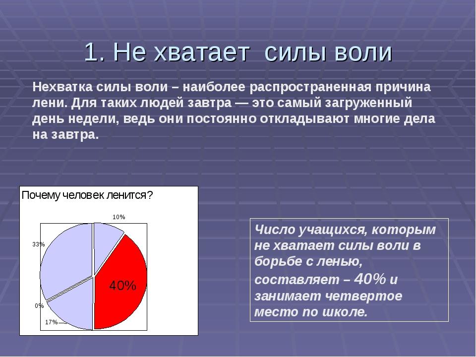 1. Не хватает силы воли Нехватка силы воли – наиболее распространенная причин...
