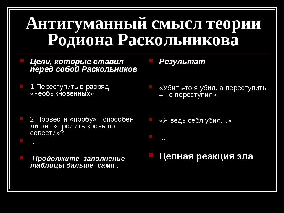 Антигуманный смысл теории Родиона Раскольникова Цели, которые ставил перед со...