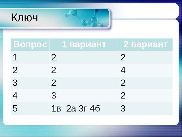 Ключ Вопрос1 вариант2 вариант 122 224 322 432 51в 2а 3г 4б3