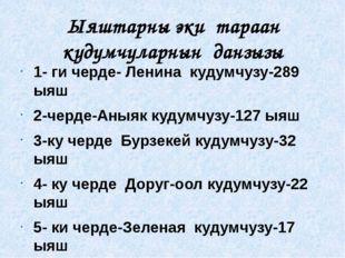 Ыяштарны эки тараан кудумчуларнын данзызы 1- ги черде- Ленина кудумчузу-289 ы