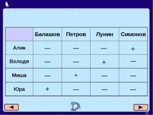 * — — + + БалашовПетровЛунинСимонов Алик—— Володя—— Миша—+——