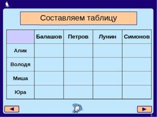 * Составляем таблицу БалашовПетровЛунинСимонов Алик Володя Миша