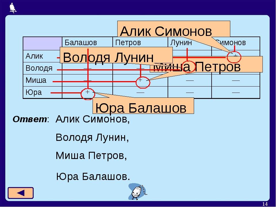 * Ответ: Алик Симонов, Володя Лунин, Миша Петров, Алик Симонов Юра Балашов....