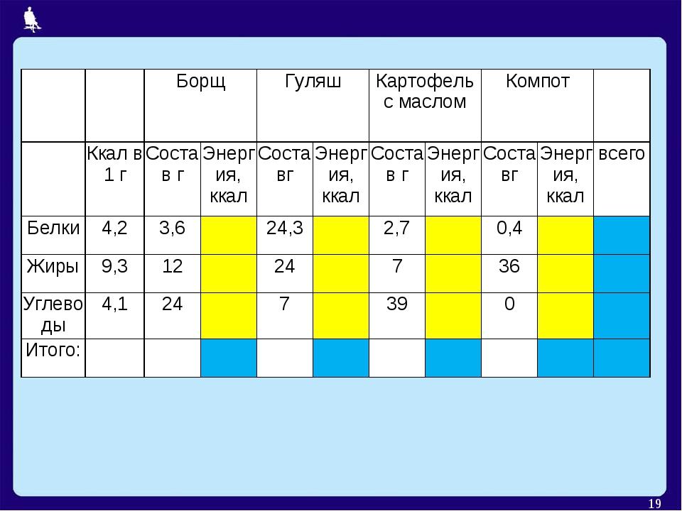 * БорщГуляшКартофель с масломКомпот Ккал в 1 гСостав гЭнергия,...