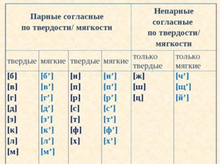 Парные согласные по твердости/ мягкости Непарные согласные потвердости/ мяг