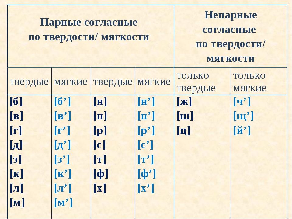 Парные согласные по твердости/ мягкости Непарные согласные потвердости/ мяг...