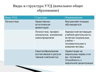 Виды и структура УУД (начальное общее образование) Виды УУД Структура Формиро