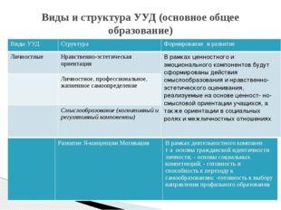 Виды и структура УУД (основное общее образование) Виды УУД Структура Формиров