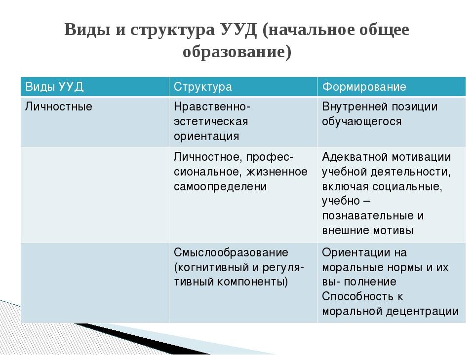 Виды и структура УУД (начальное общее образование) Виды УУД Структура Формиро...