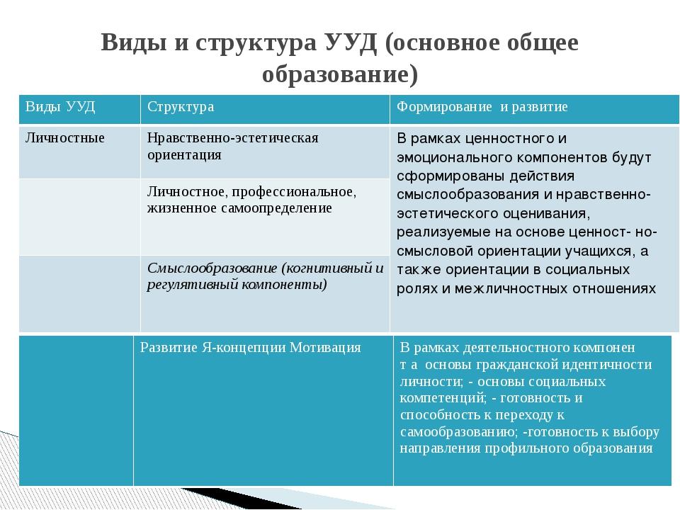 Виды и структура УУД (основное общее образование) Виды УУД Структура Формиров...
