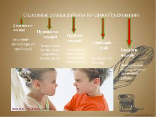 Основные этапы работы по самообразованию Диагности- ческий (изучение литерату