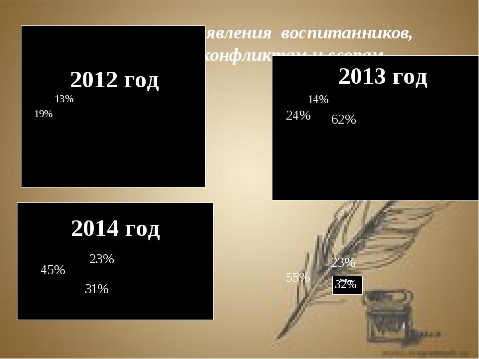 Мониторинг выявления воспитанников, склонных к конфликтам и ссорам 19% 13% 62...