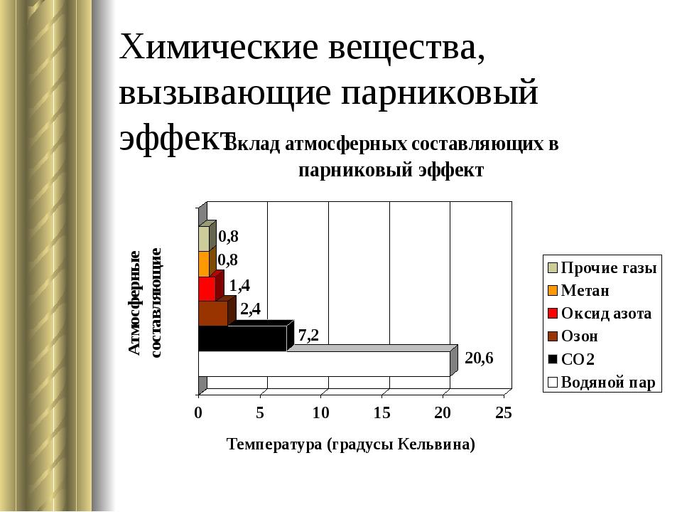 Химические вещества, вызывающие парниковый эффект