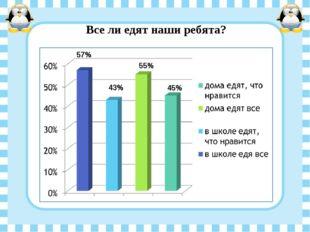 Все ли едят наши ребята? 57% 55% 43% 45%