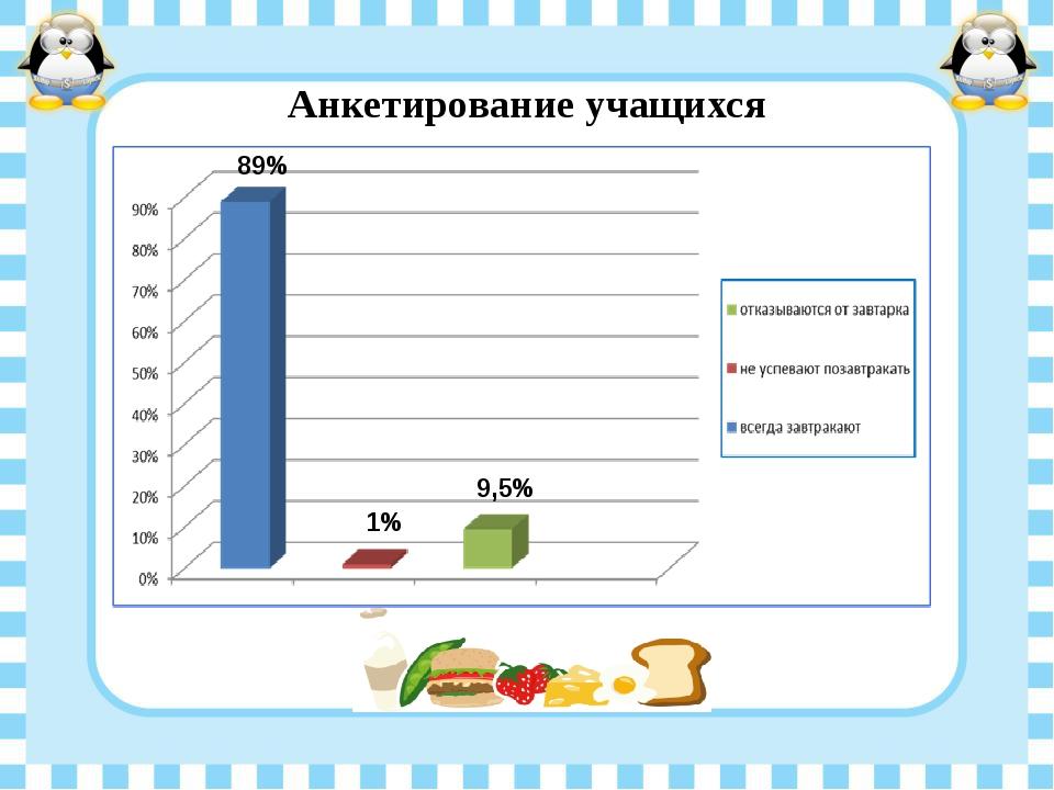 Анкетирование учащихся 89% 1% 9,5%