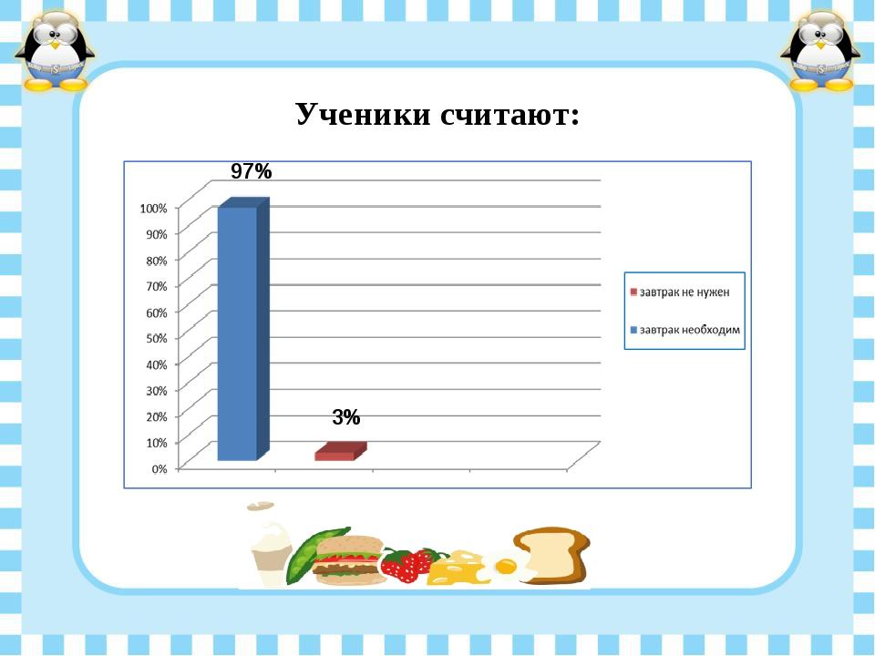 Ученики считают: 97% 3%