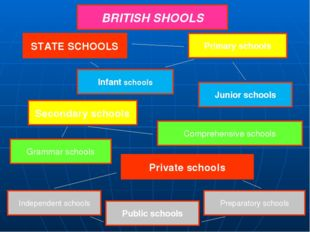 BRITISH SHOOLS STATE SCHOOLS Primary schools Junior schools Infant schools S
