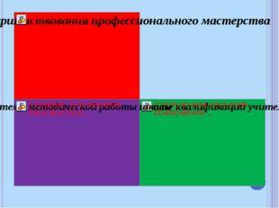 Методический совет -это проявление коллегиальности и делегирования полномочий