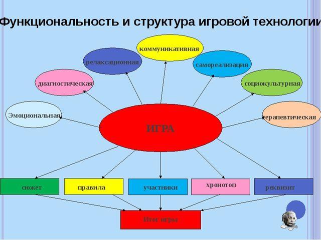 Вариант включения интерактивных методов обучения в структуру урока Начало уро...