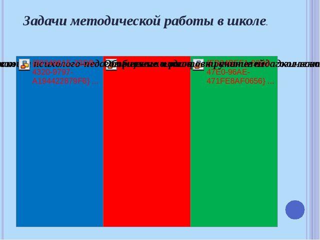 Функции методического совета школы Организационная Информационная Консультат...