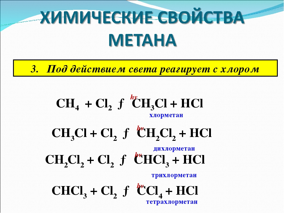 Под действием света реагирует с хлором CH4 + Cl2 → CH3Cl + HCl хлорметан hv C...