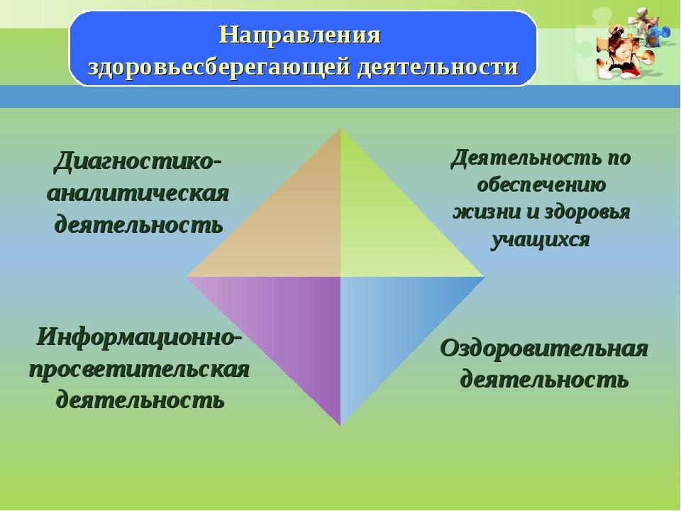 Направления здоровьесберегающей деятельности Диагностико-аналитическая деятел...