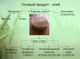 Готовый продукт - хлеб Декстрины (C6H10O5)x Изовалериановый альдегид (СН3)2СН