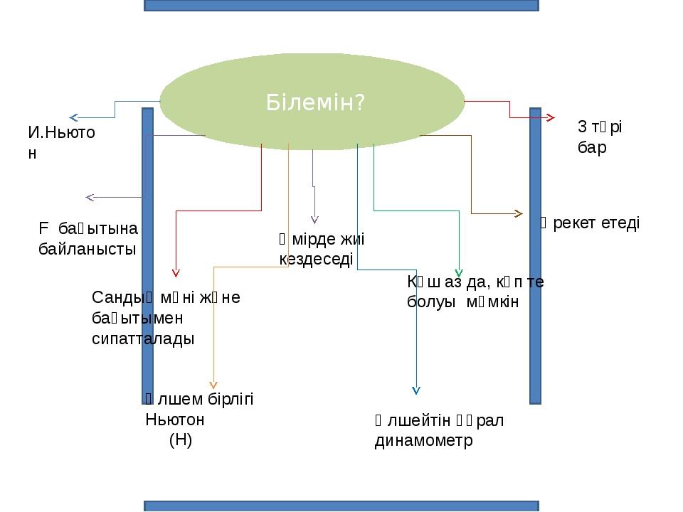 Білемін? 3 түрі бар Әрекет етеді И.Ньютон F бағытына байланысты Күш аз да, к...