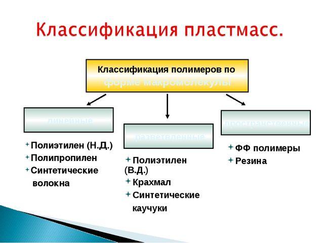 Полиэтилен (Н.Д.) Полипропилен Синтетические волокна Классификация полимеров...