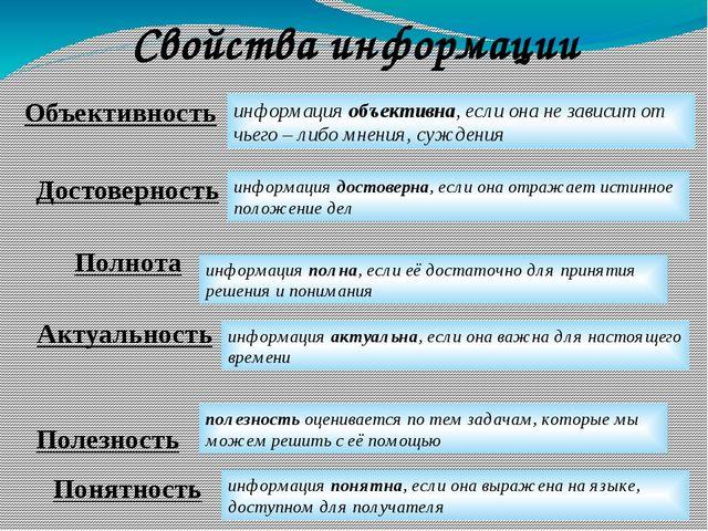 Свойства информации Объективность Достоверность Полнота Актуальность Полезнос...