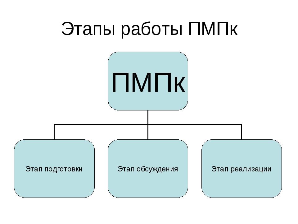 Этапы работы ПМПк
