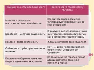 Сходство Чичикова с помещиками Помещик, его отличительная черта Как эта черта