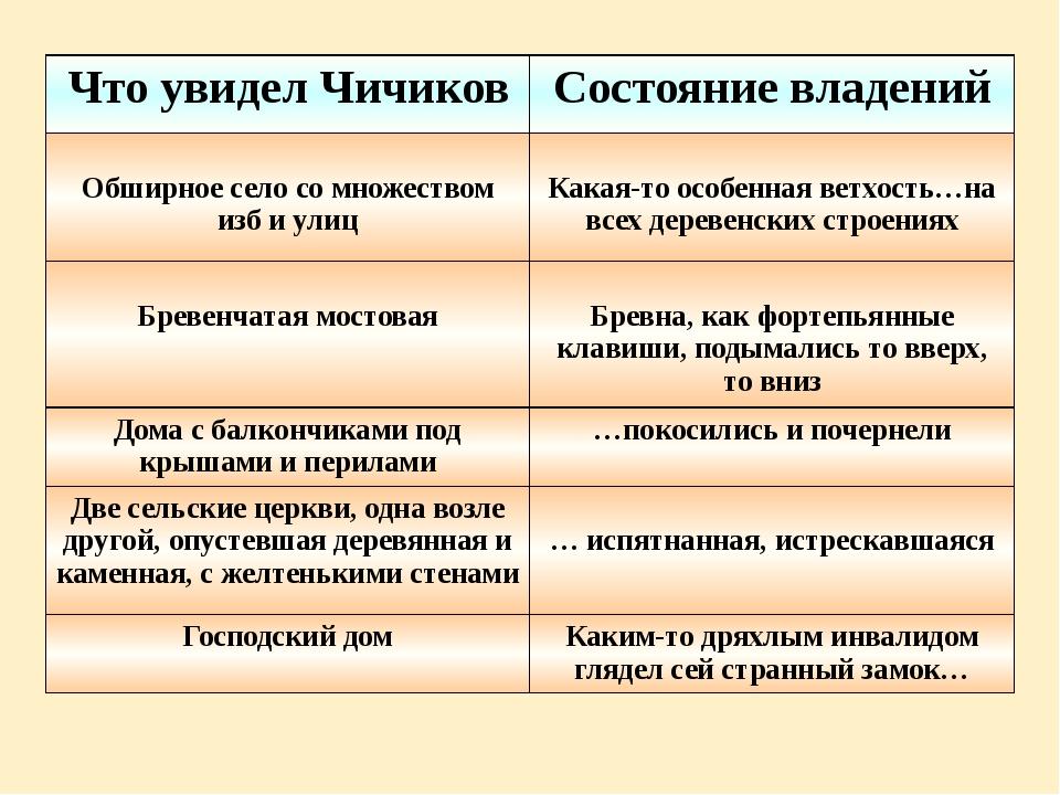 Что увидел Чичиков Состояние владений Обширное село со множеством изб и улиц...