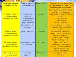 Психологическая терминология Педагогическая терминология Язык ребенка Педагог