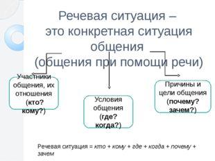 Речевая ситуация – это конкретная ситуация общения (общения при помощи речи)