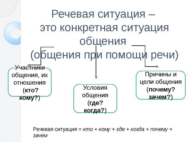 Речевая ситуация – это конкретная ситуация общения (общения при помощи речи)...