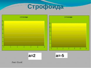 Строфоида Лист Excel а=2 а=-5