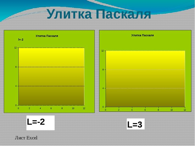Улитка Паскаля Лист Excel L=-2 L=3