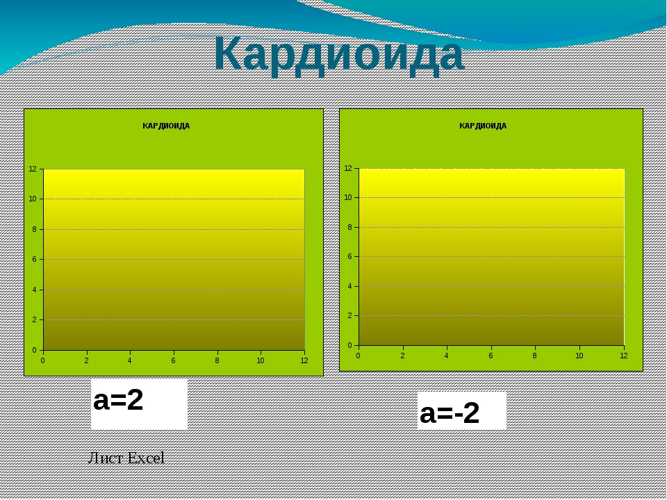 Кардиоида Лист Excel а=-2 а=2