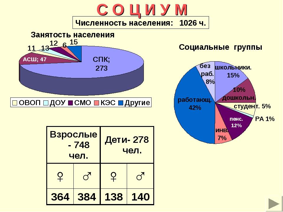 С О Ц И У М Занятость населения Социальные группы Численность населения: 1026...