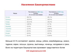 Население Башкортастана Меньше 0,5 % составляют: армяне, немцы, узбеки, азер