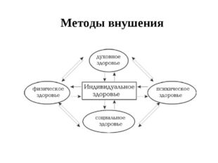 Методы внушения