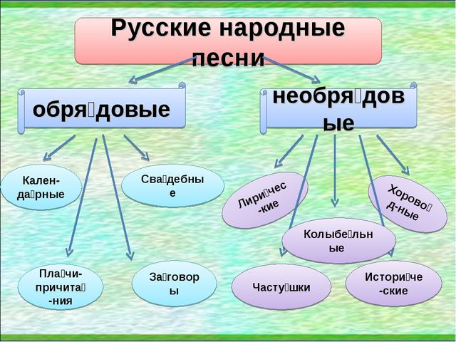 Русские народные песни обря́довые необря́довые Кален-да́рные Пла́чи-причита́-...