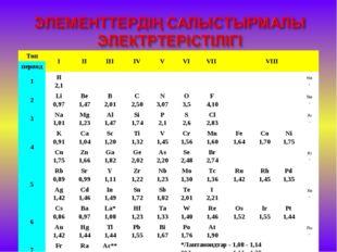 ТопIIIIIIIVVVIVII VIII период 1H 2,1He - 2Li 0,97