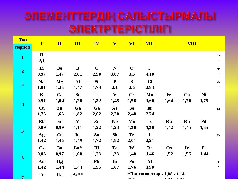 ТопIIIIIIIVVVIVII VIII период 1H 2,1He - 2Li 0,97...