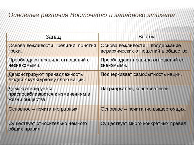 Основные различия Восточного и западного этикета Запад Восток Основа вежливос...