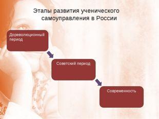 Этапы развития ученического самоуправления в России Дореволюционный период Со
