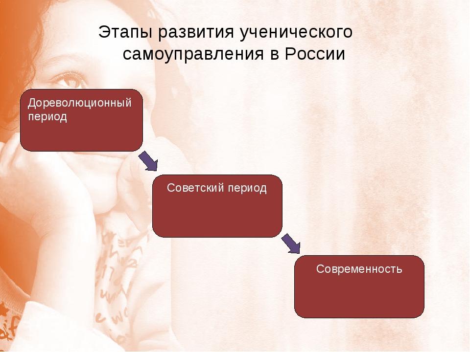 Этапы развития ученического самоуправления в России Дореволюционный период Со...
